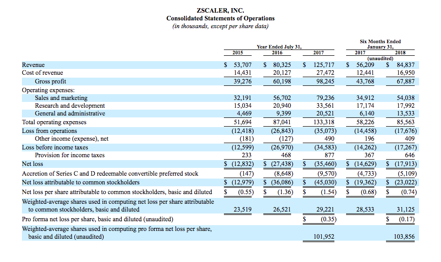 ZScaler Inc #IPO Preview ($ZS) – IPO Boutique