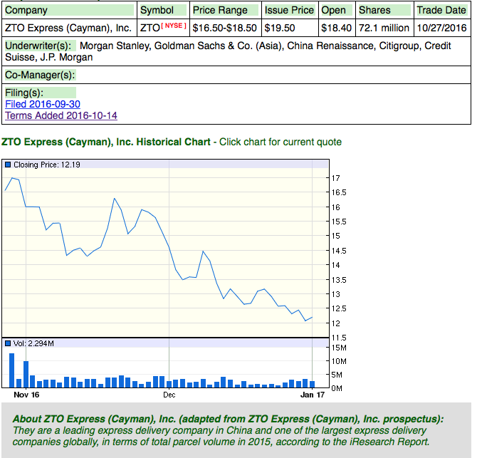 American express ipo price